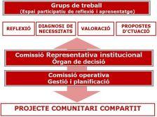 Estructura i organització